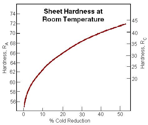 556 - Typical Hardness Properties