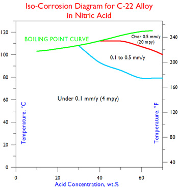 C-22 Iso-Corrosion in Nitric Acid
